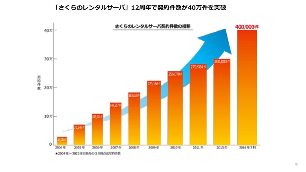 「さくらのレンタルサーバ」12周年で契約件数が40万件を突破 9