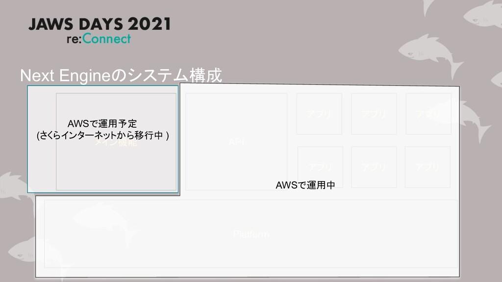 Next Engineのシステム構成 メイン機能 Platform API アプリ アプリ ア...