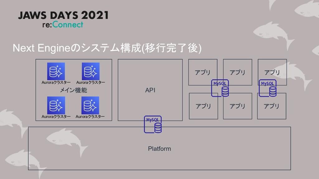 メイン機能 Next Engineのシステム構成(移行完了後) Platform API アプ...