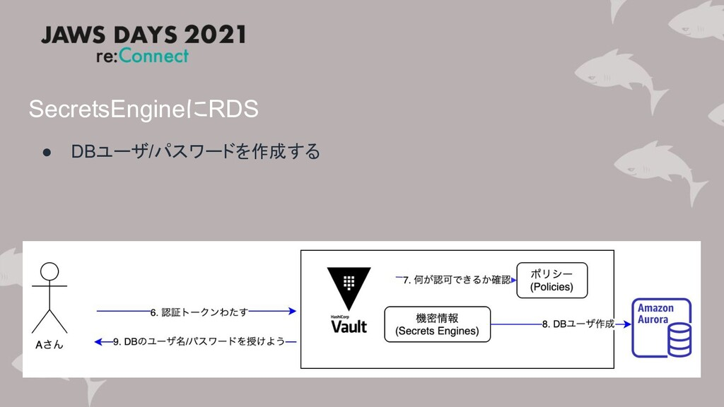 SecretsEngineにRDS ● DBユーザ/パスワードを作成する