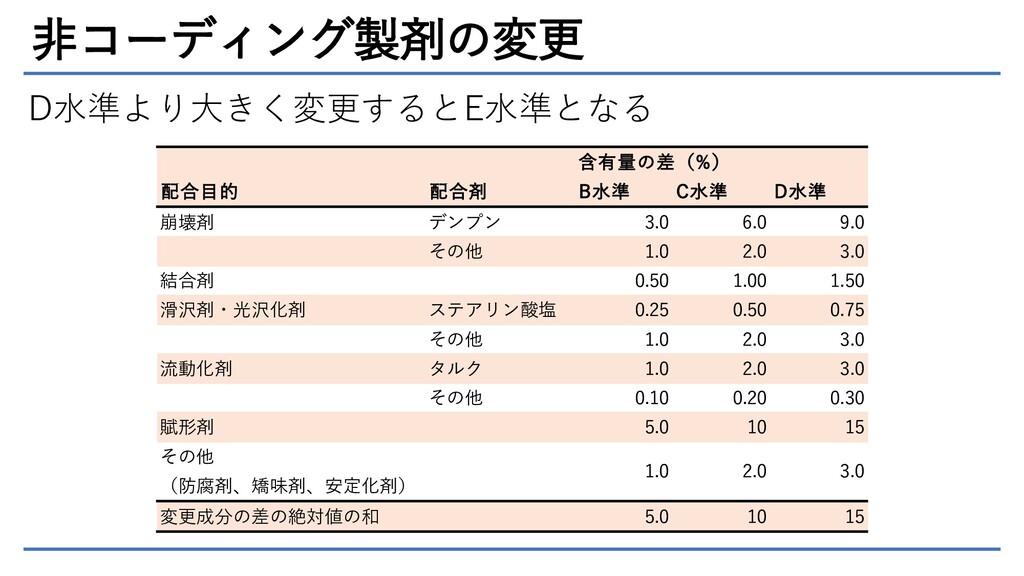 非コーディング製剤の変更 含有量の差(%) 配合目的 配合剤 B水準 C水準 D水準 崩壊剤 ...