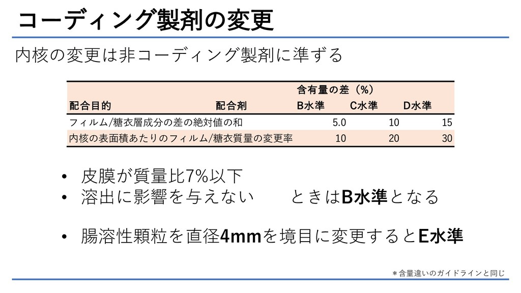 コーディング製剤の変更 含有量の差(%) 配合目的 配合剤 B水準 C水準 D水準 フィルム/...