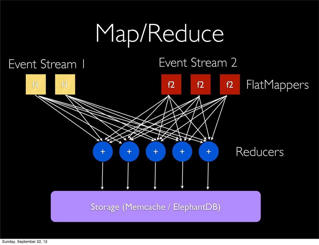 Map/Reduce f1 f1 f2 f2 f2 + + + + + Event Strea...