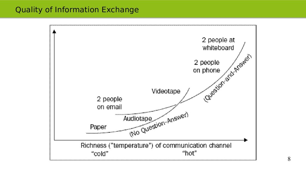 8 Quality of Information Exchange