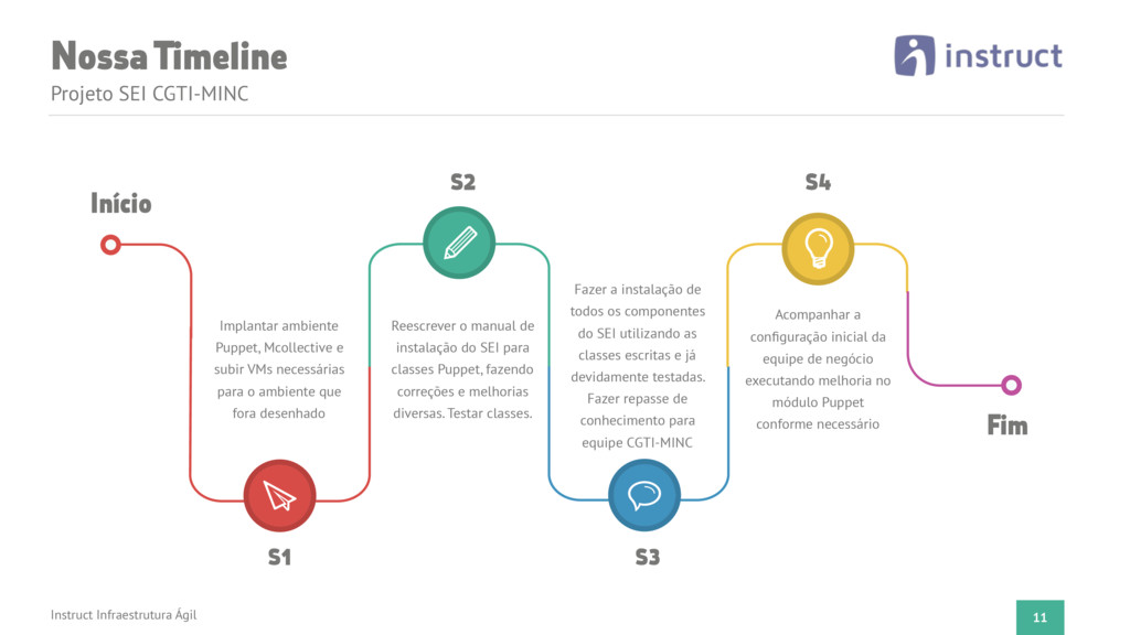 Nossa Timeline 11 Projeto SEI CGTI-MINC Instruc...