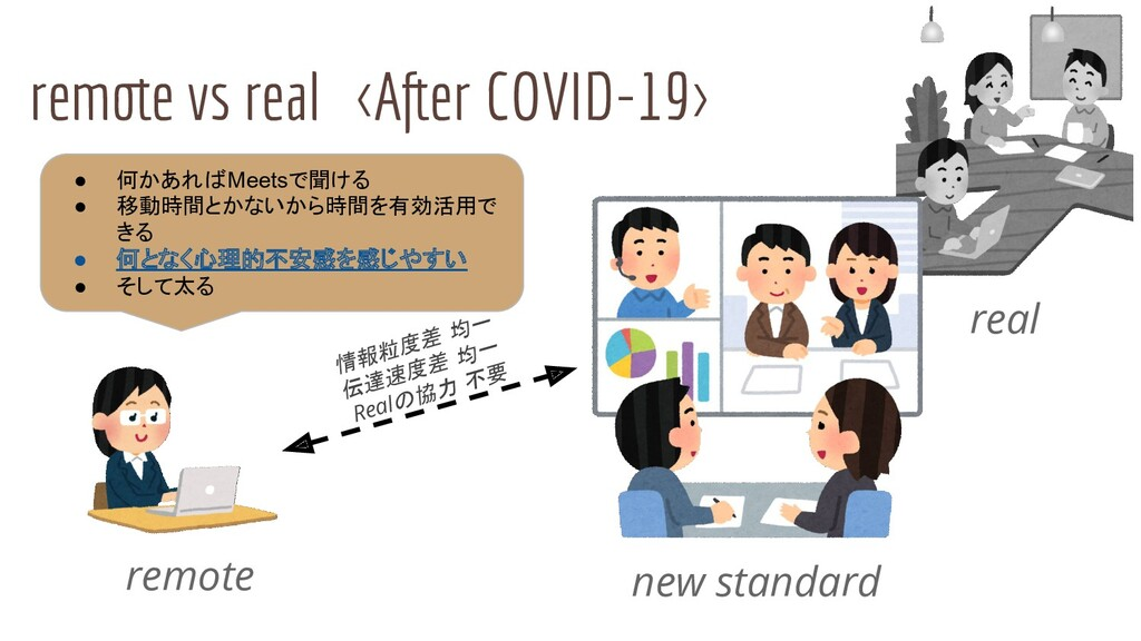 remote vs real <After COVID-19> remote real ● 何...