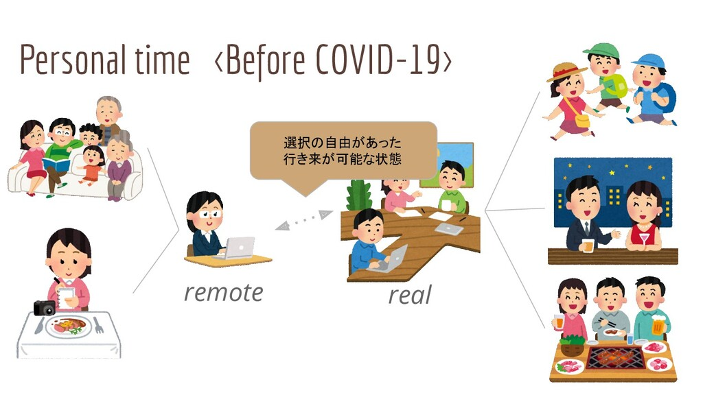 Personal time <Before COVID-19> remote real 選択の...