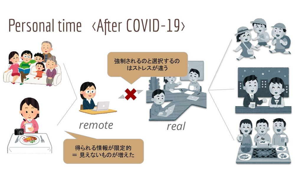 Personal time <After COVID-19> remote real 強制され...