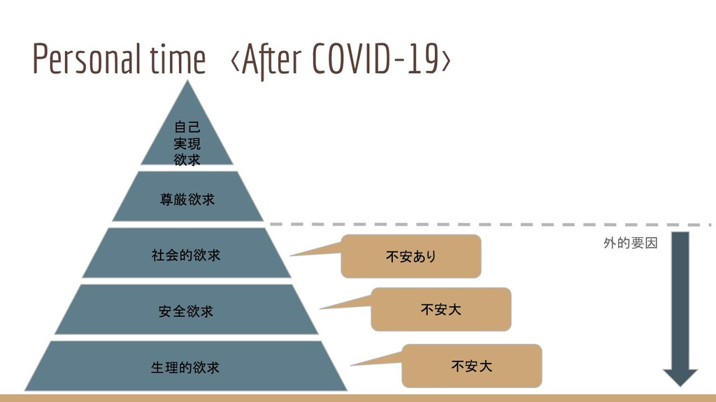 Personal time <After COVID-19> 自己 実現 欲求 尊厳欲求 社会...
