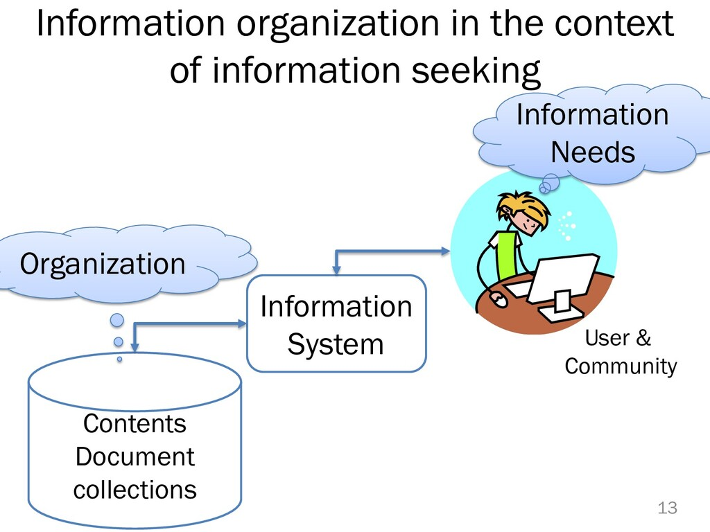 Information organization in the context of info...