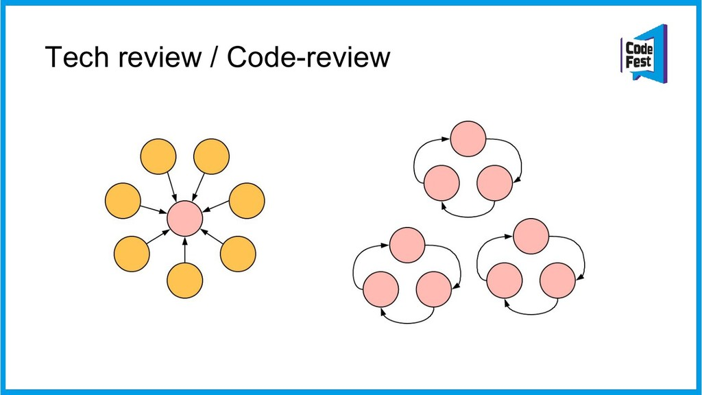 Tech review / Code-review