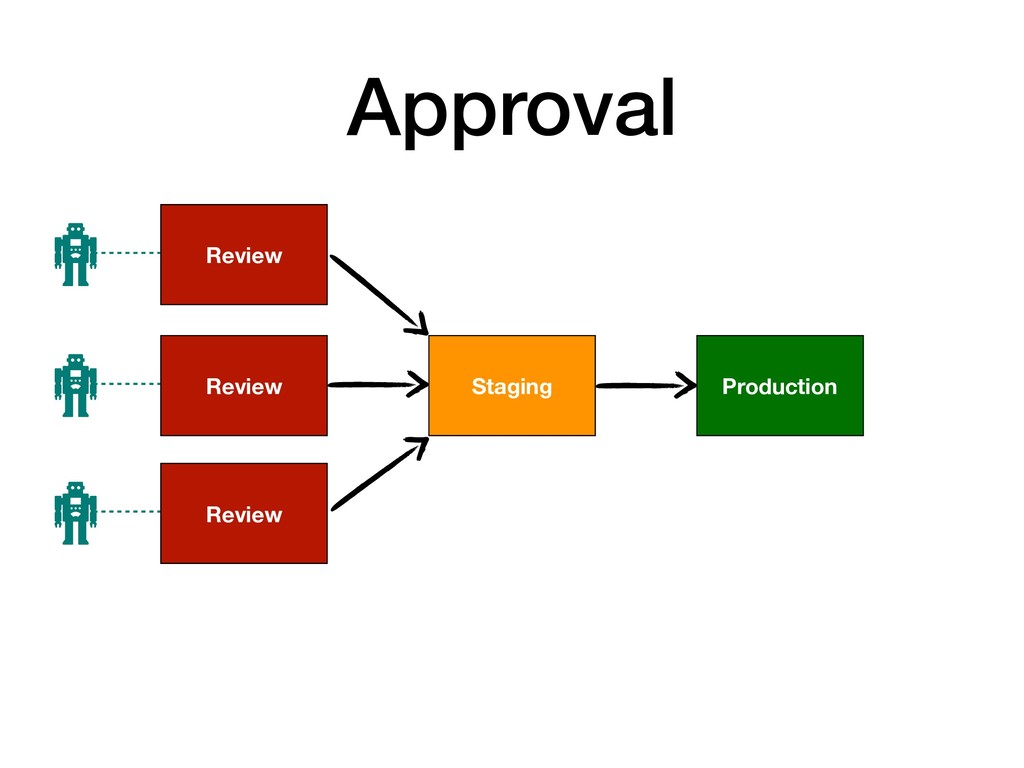 Approval Production Staging Review Review Review