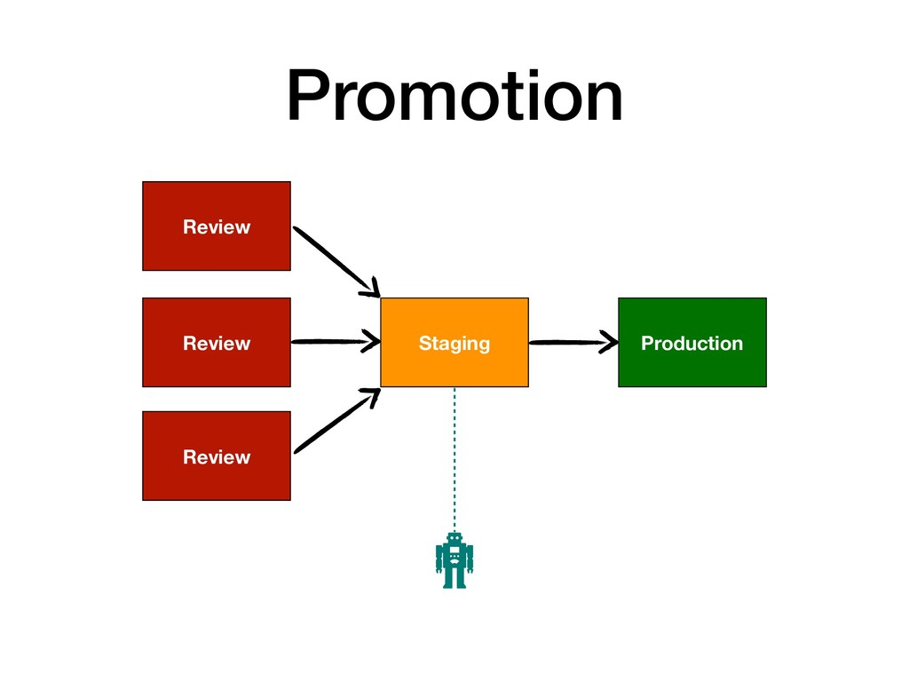 Promotion Production Staging Review Review Revi...