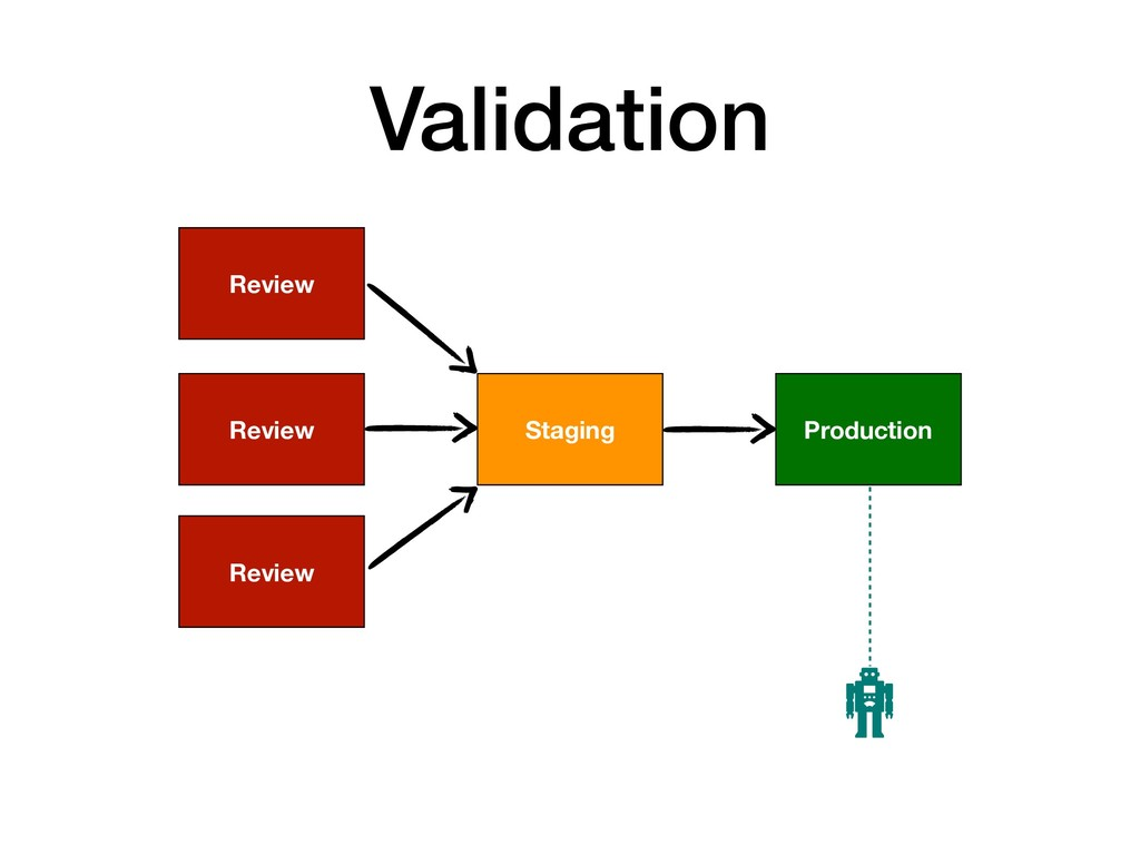 Validation Production Staging Review Review Rev...