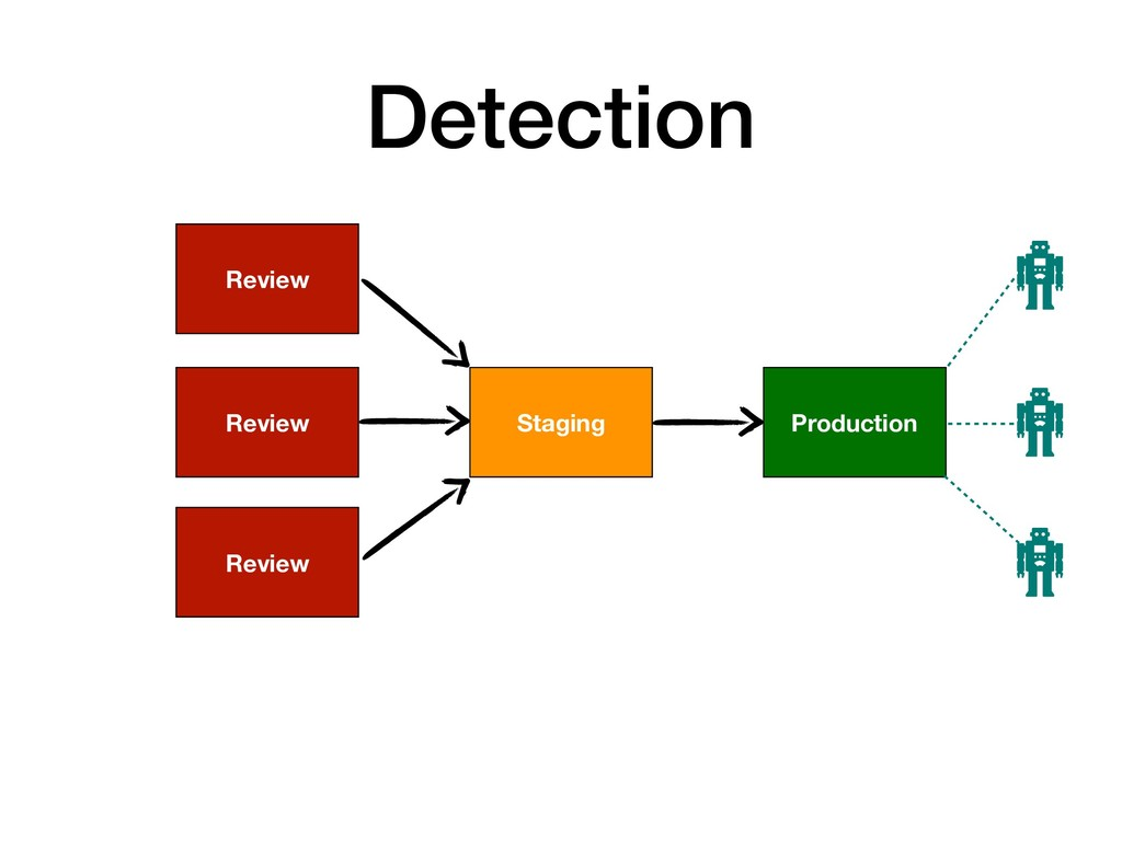 Detection Production Staging Review Review Revi...