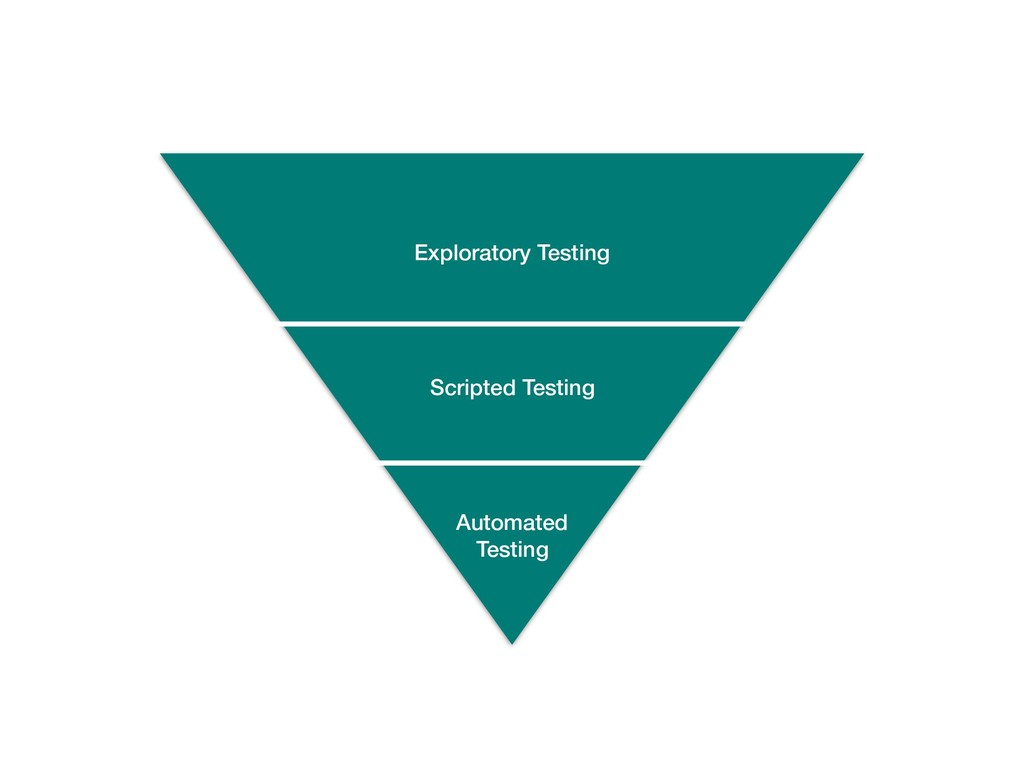 Exploratory Testing Scripted Testing Automated ...