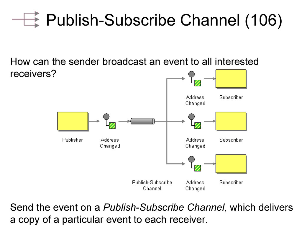 Publish-Subscribe Channel (106) How can the sen...