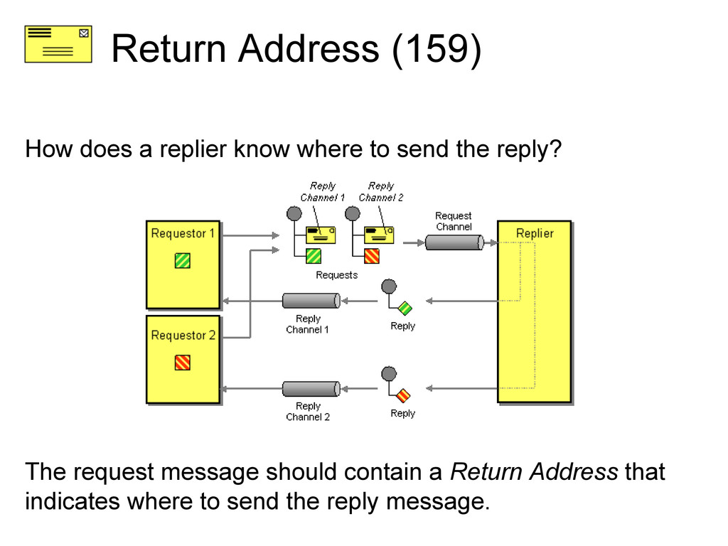 Return Address (159) How does a replier know wh...