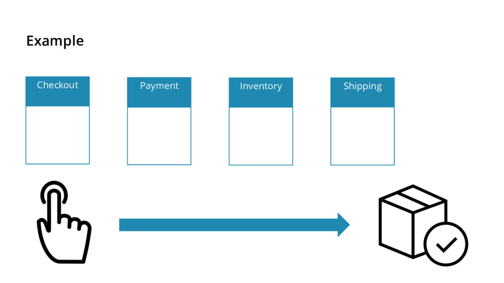 Example Checkout Payment Inventory Shipping