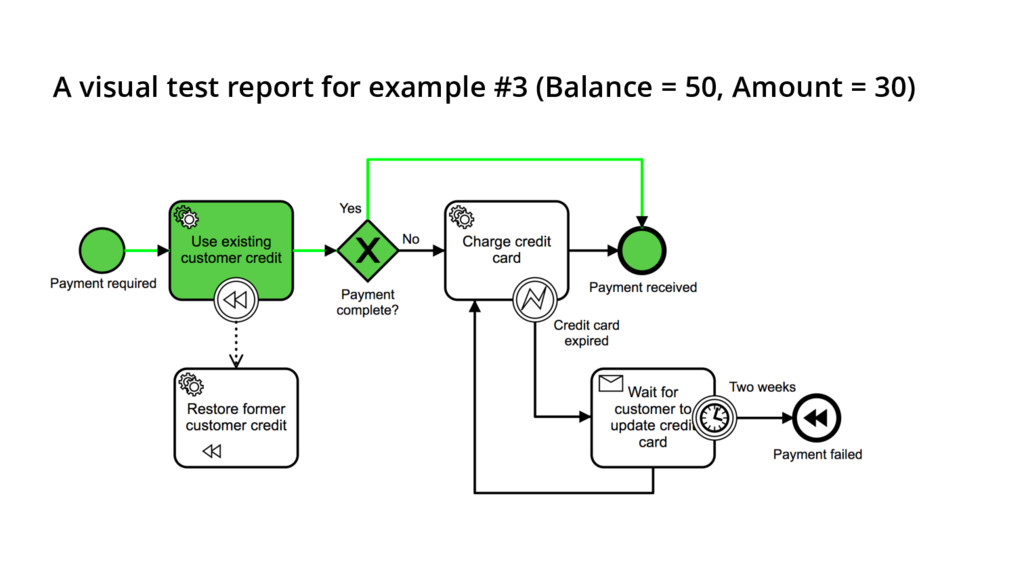 A visual test report for example #3 (Balance = ...