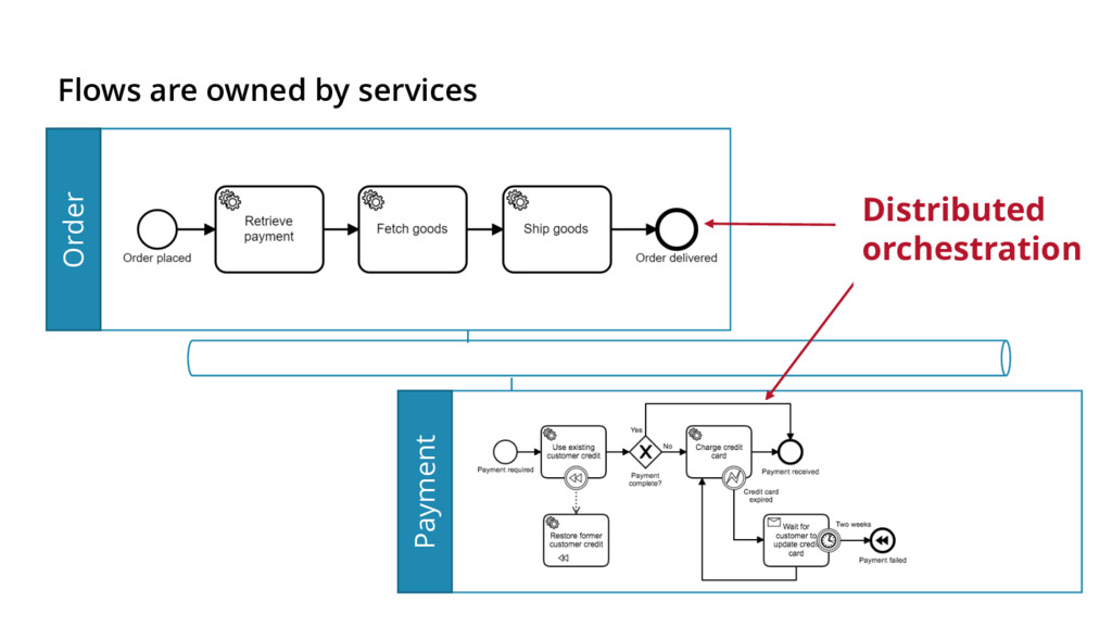 Payment Flows are owned by services Order Distr...