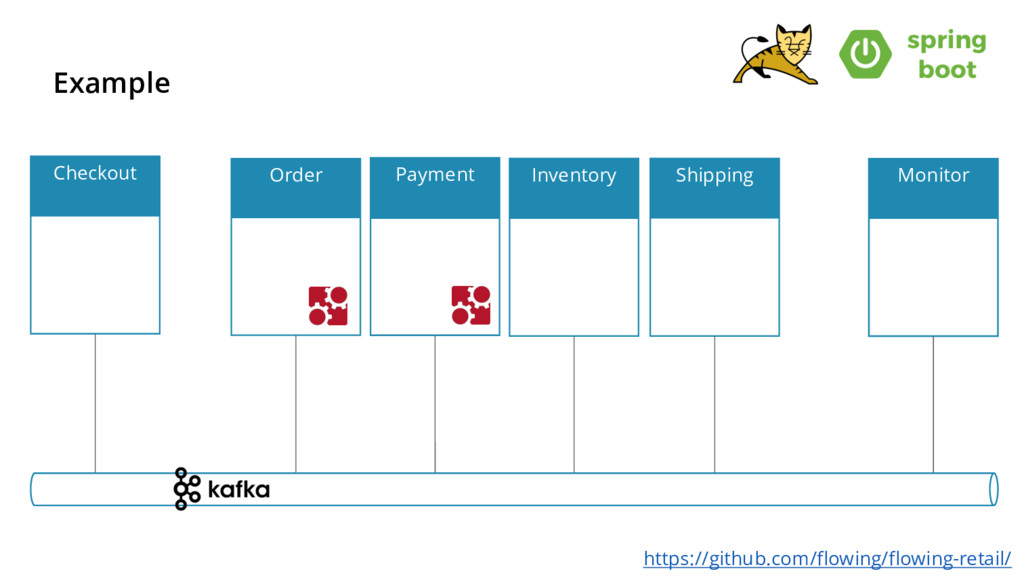 Example Inventory Payment Order Shipping Checko...