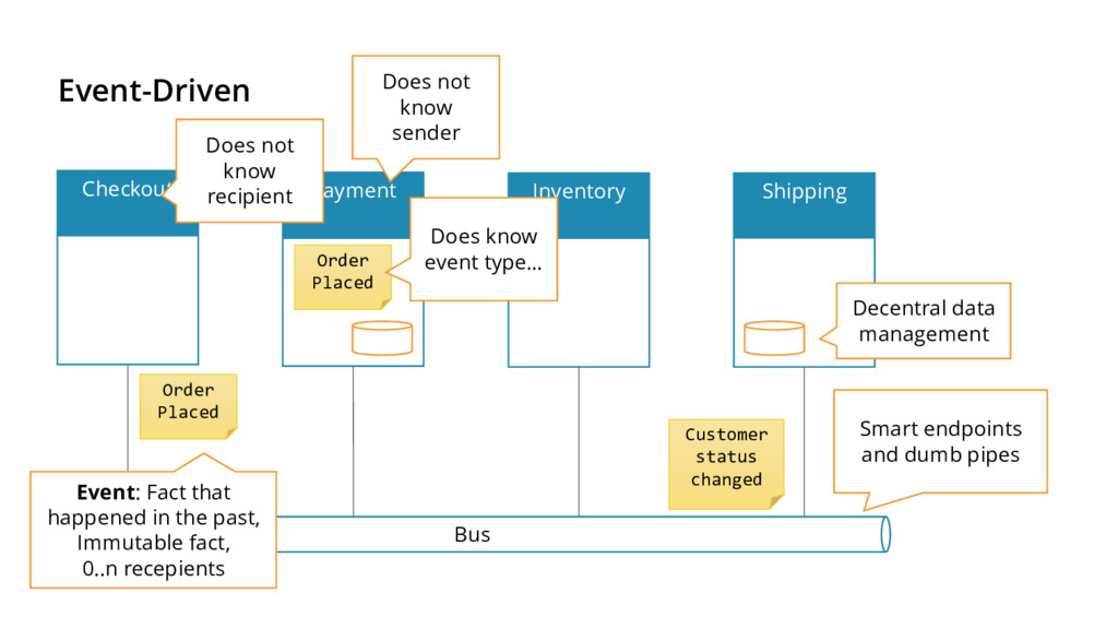 Event-Driven Checkout Payment Inventory Shippin...