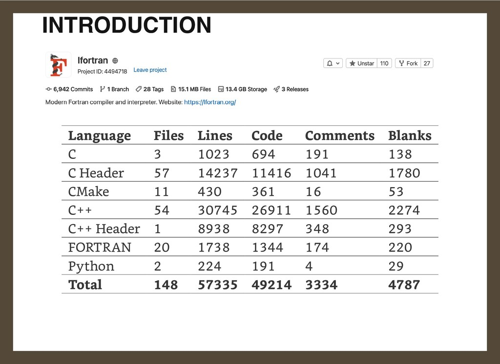 INTRODUCTION Language Files Lines Code Comments...