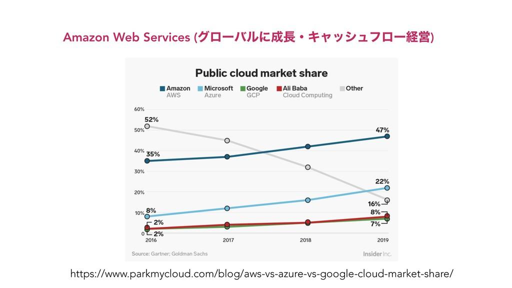 Amazon Web Services (άϩʔόϧʹɾΩϟογϡϑϩʔܦӦ) https...