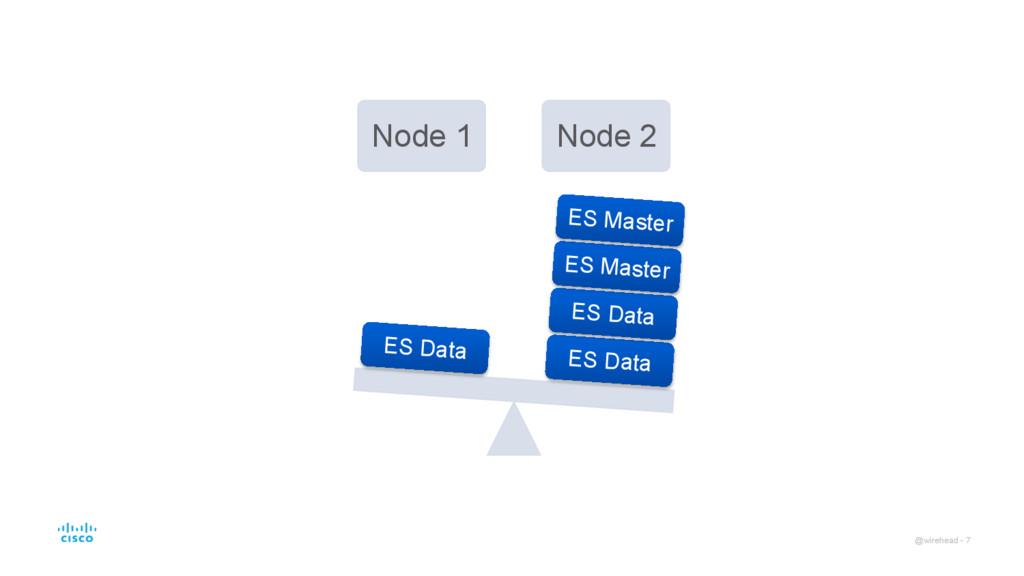 @wirehead - 7 Node 1 Node 2 ES Data ES Data ES ...