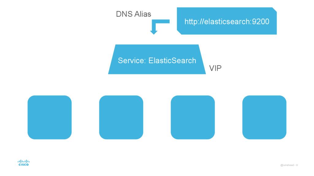 @wirehead - 9 Service: ElasticSearch http://ela...