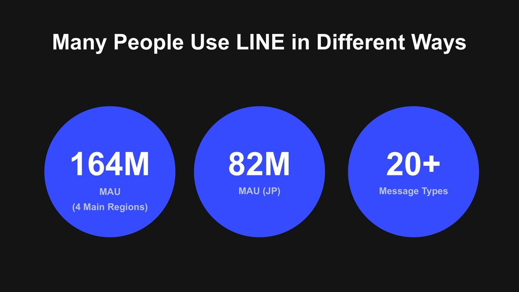 Many People Use LINE in Different Ways MAU (4 M...