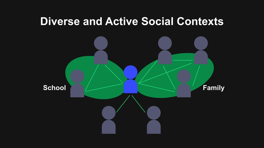 Diverse and Active Social Contexts Family School