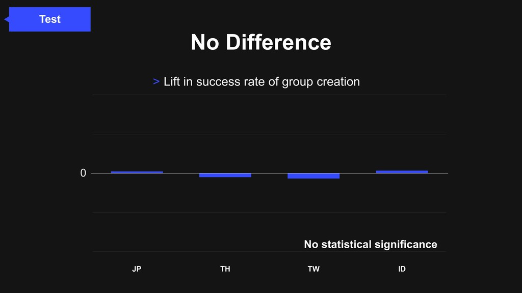 No Difference > Lift in success rate of group c...