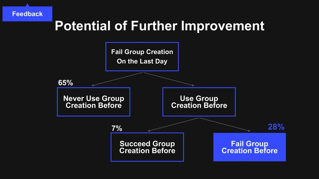 Potential of Further Improvement Fail Group Cre...