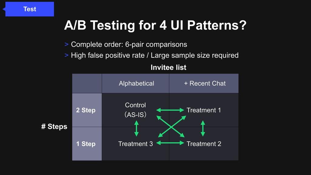 A/B Testing for 4 UI Patterns? Alphabetical + R...