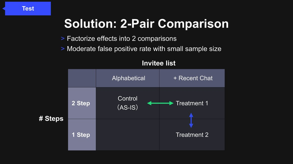 Solution: 2-Pair Comparison > Factorize effects...