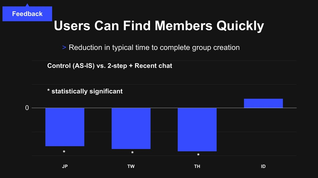 JP TW TH ID Users Can Find Members Quickly > Re...