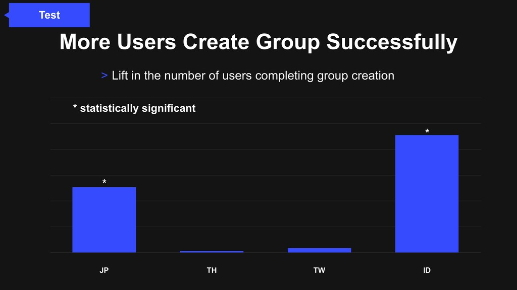 JP TH TW ID More Users Create Group Successfull...