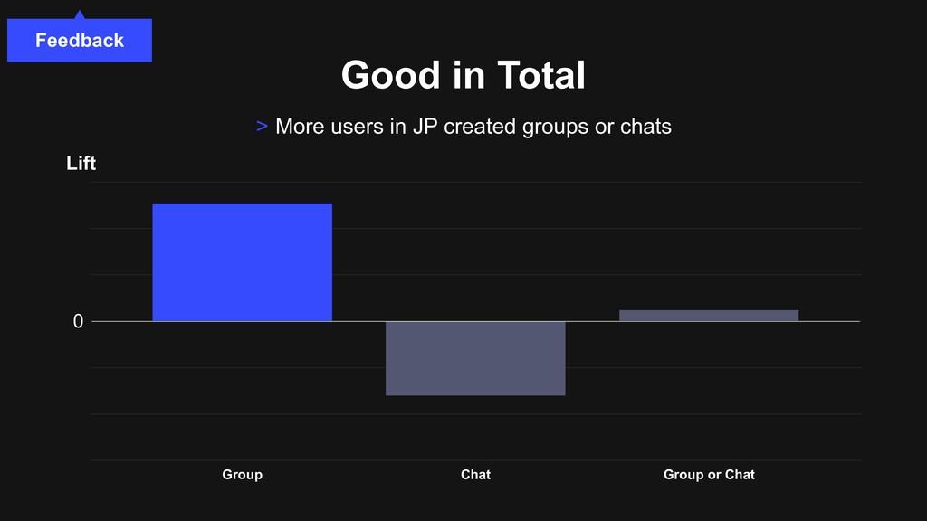 Good in Total Feedback > More users in JP creat...