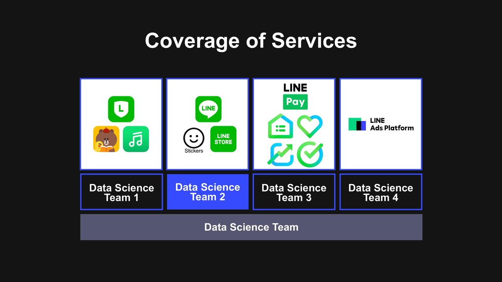 Coverage of Services Data Science Team 2 Data S...