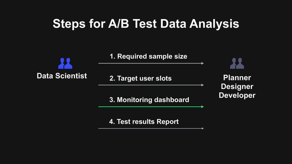 Steps for A/B Test Data Analysis 1. Required sa...