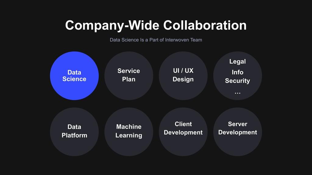 Company-Wide Collaboration Data Science Service...