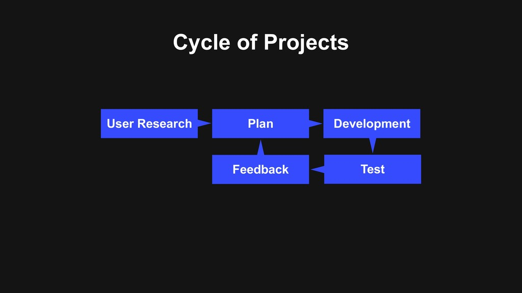 Cycle of Projects User Research Development Tes...