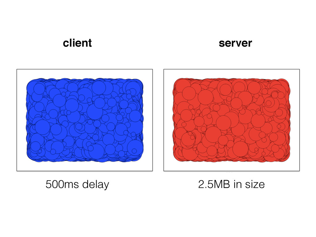client server 500ms delay 2.5MB in size