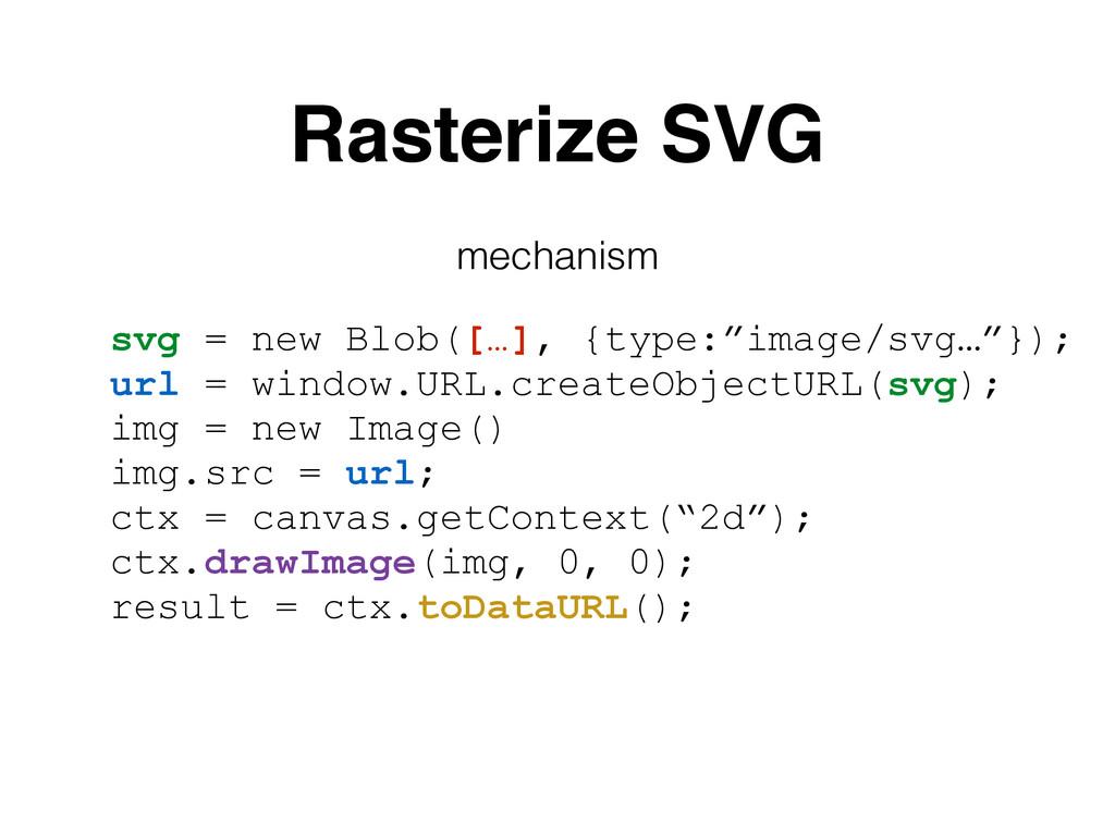 """Rasterize SVG svg = new Blob([…], {type:""""image/..."""