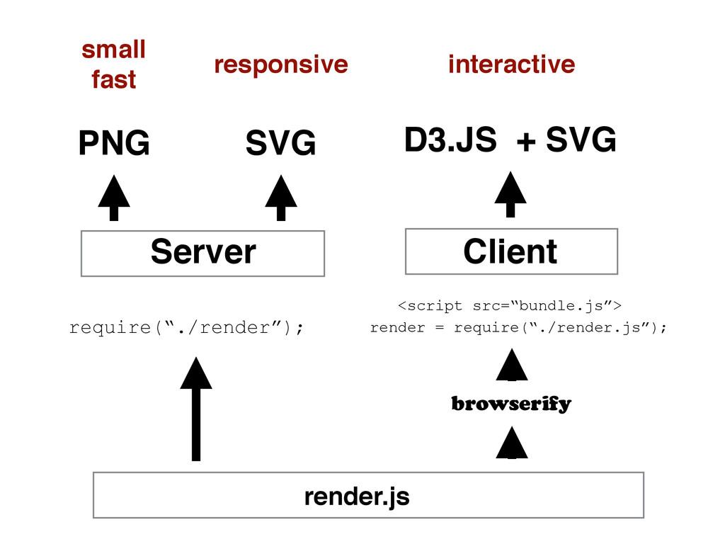 """Client Server render.js require(""""./render""""); <s..."""