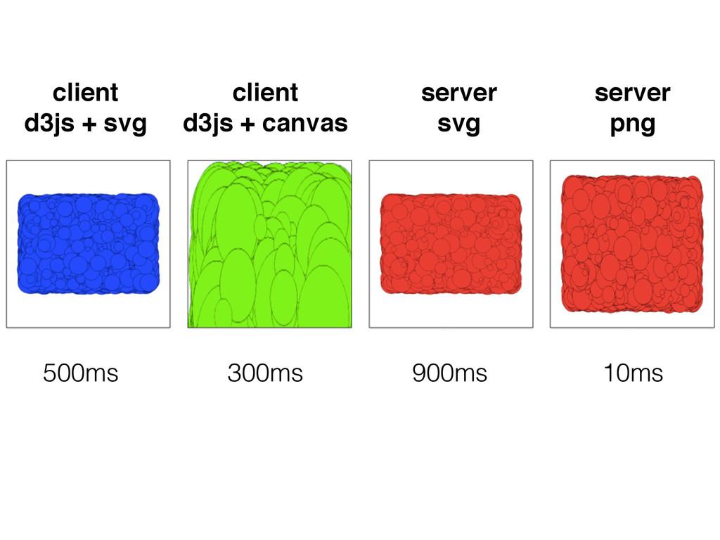 client d3js + svg server svg server png client ...