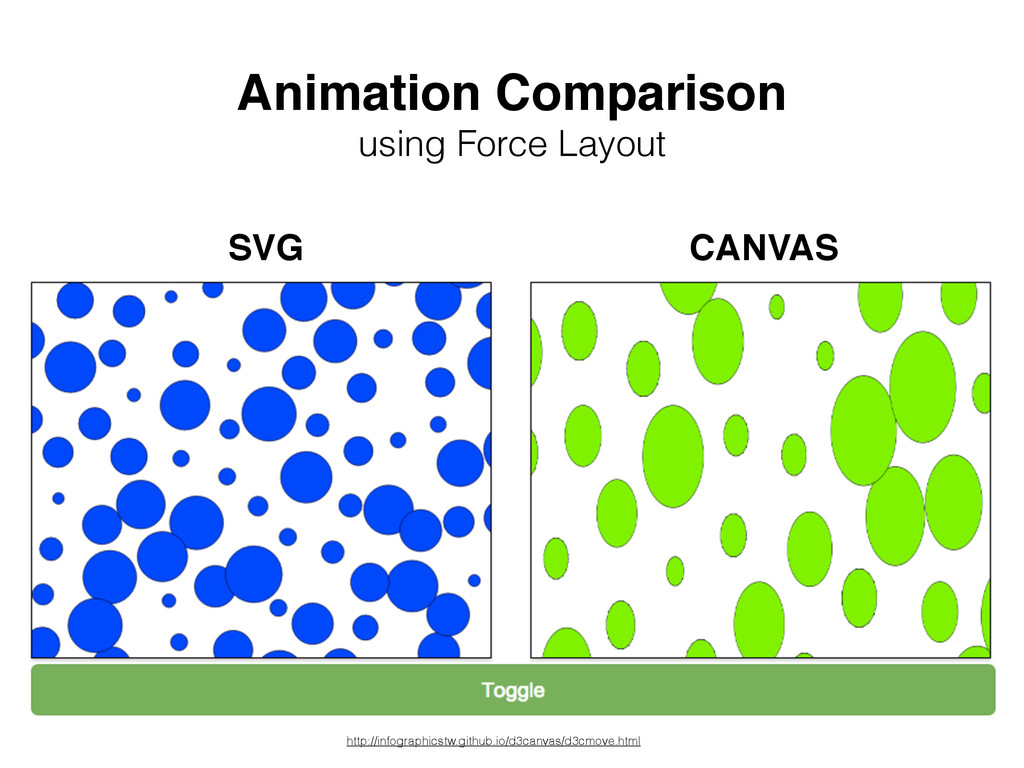 SVG CANVAS Animation Comparison using Force Lay...
