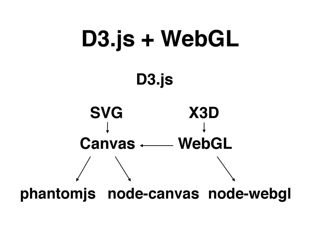 D3.js + WebGL D3.js SVG X3D Canvas WebGL node-w...